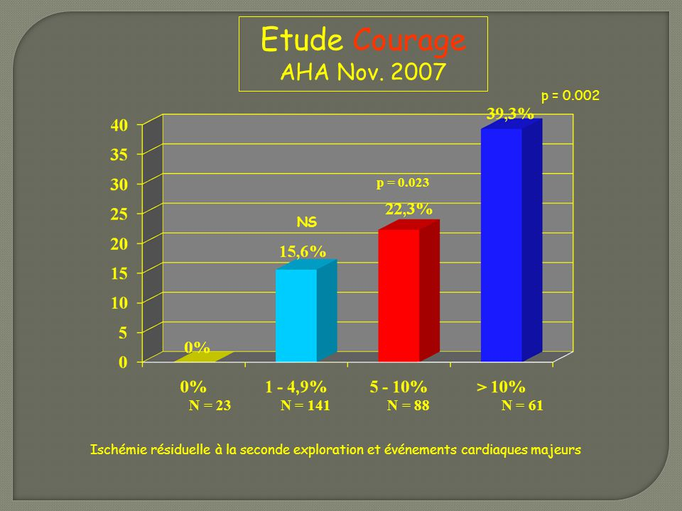 Etude Courage AHA Nov. 2007 N = 23 N = 141 N = 88 N = 61 p = 0.002