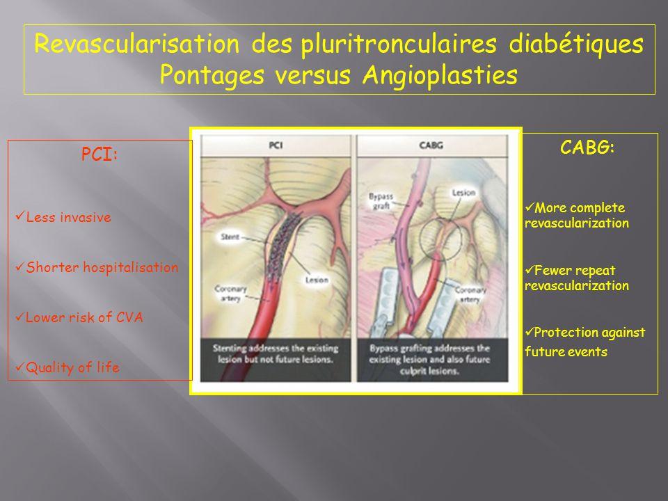 Revascularisation des pluritronculaires diabétiques Pontages versus Angioplasties