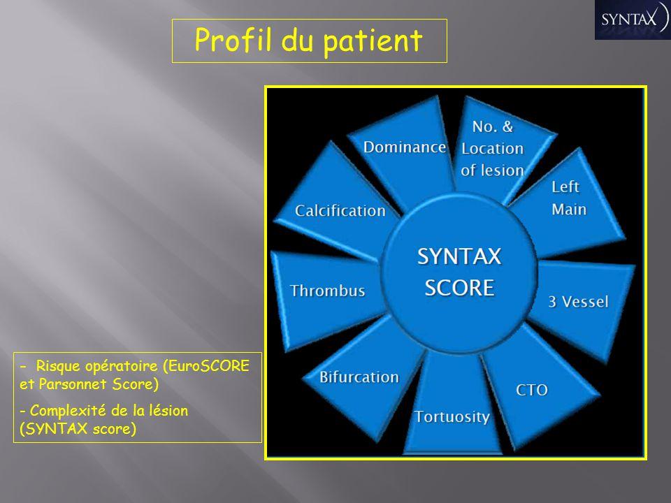 Profil du patient Risque opératoire (EuroSCORE et Parsonnet Score)