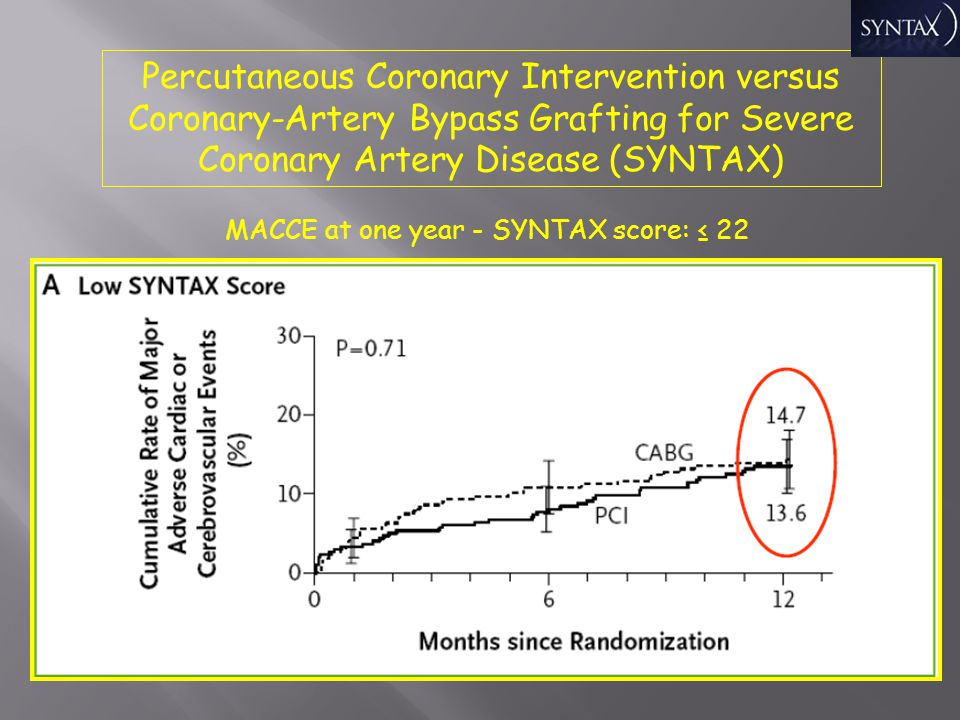 Percutaneous Coronary Intervention versus Coronary-Artery Bypass Grafting for Severe Coronary Artery Disease (SYNTAX)
