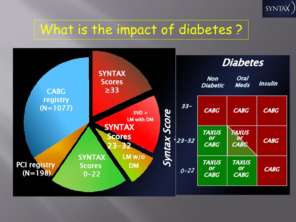 What is the impact of diabetes