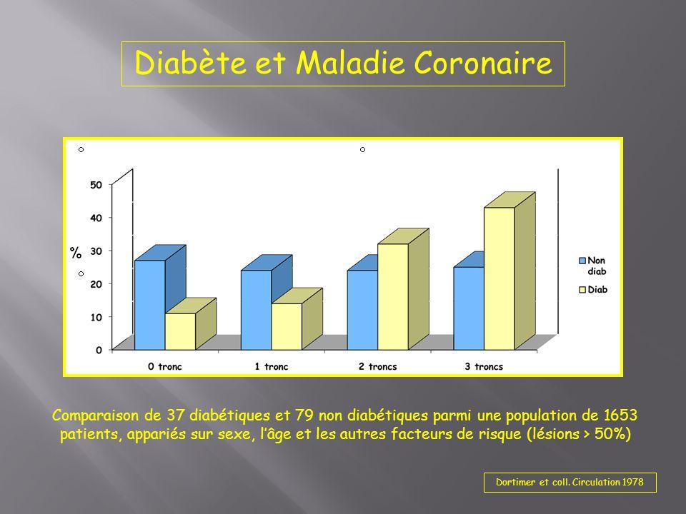 Diabète et Maladie Coronaire