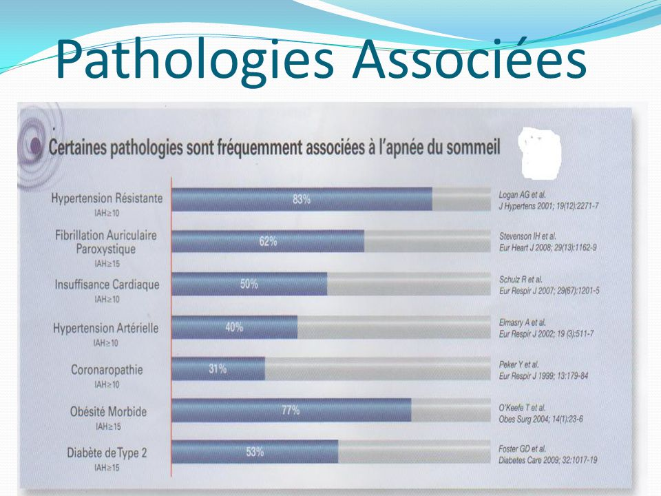 Pathologies Associées