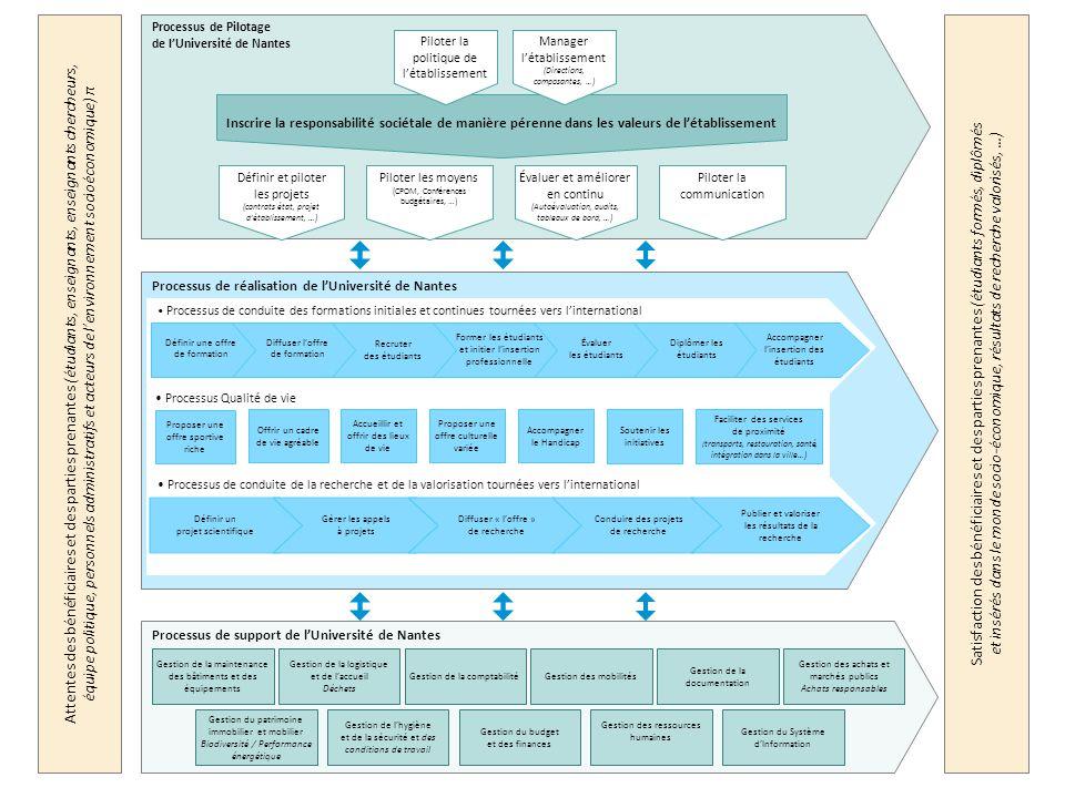 Quelle méthodologie de la DQDD pour mener à bien la stratégie