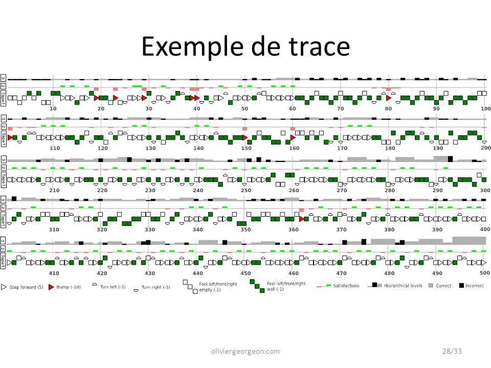 Exemple de trace oliviergeorgeon.com