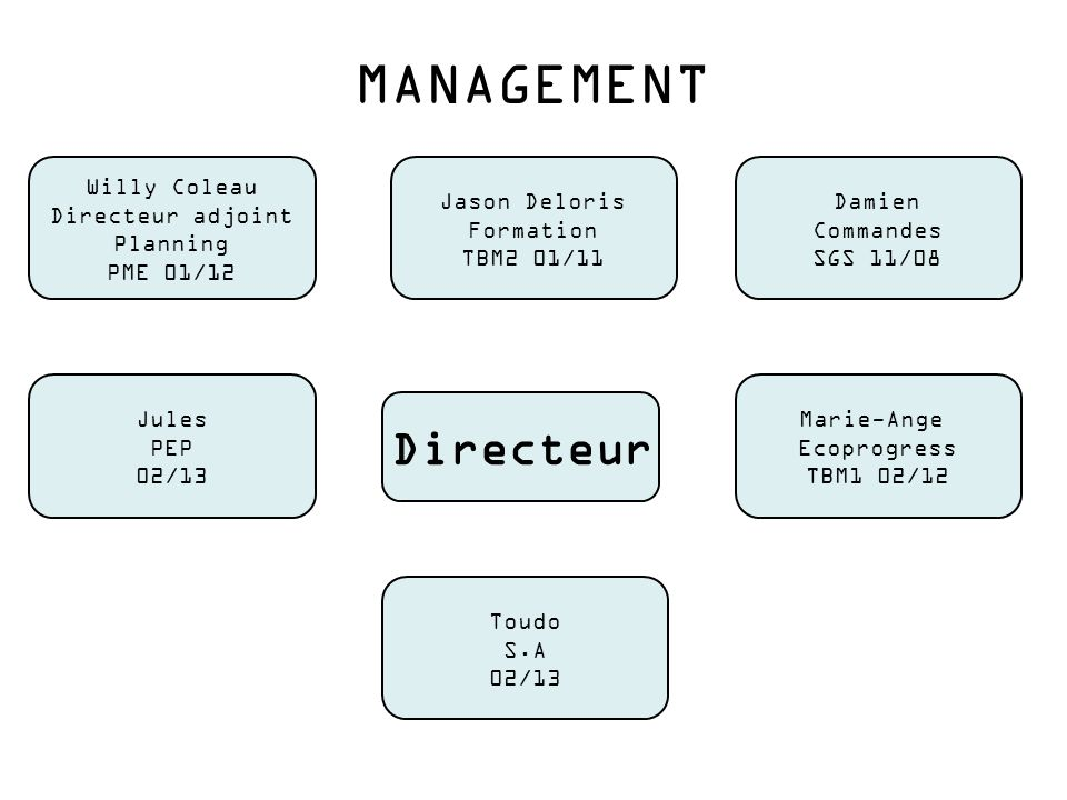 MANAGEMENT Directeur Willy Coleau Directeur adjoint Planning PME 01/12
