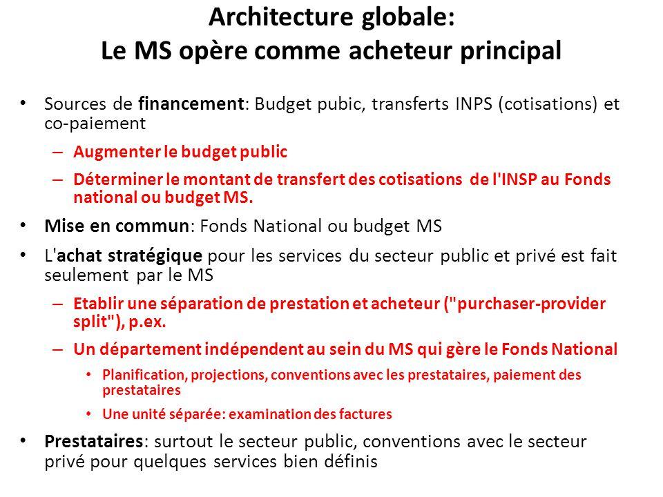 Architecture globale: Le MS opère comme acheteur principal