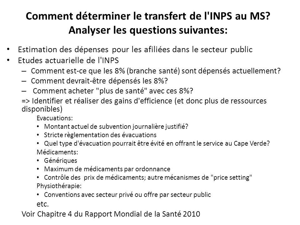 Comment déterminer le transfert de l INPS au MS