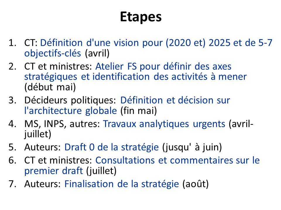 Etapes CT: Définition d une vision pour (2020 et) 2025 et de 5-7 objectifs-clés (avril)