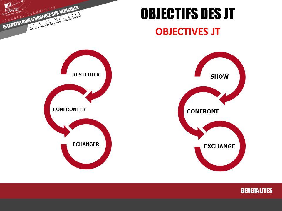 OBJECTIFS DES JT OBJECTIVES JT GENERALITES SHOW CONFRONT EXCHANGE