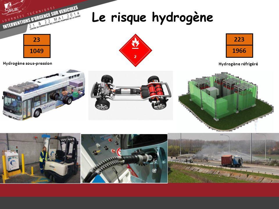 Le risque hydrogène 23 223 1049 1966 Hydrogène sous-pression