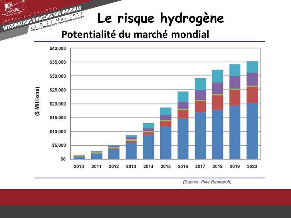 Le risque hydrogène Potentialité du marché mondial