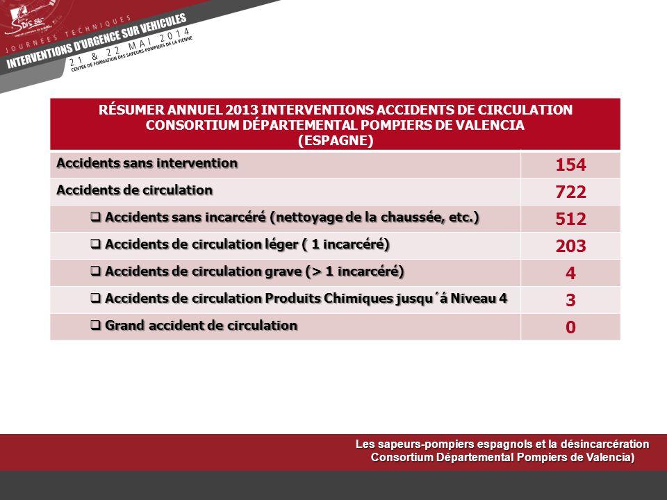 RÉSUMER ANNUEL 2013 INTERVENTIONS ACCIDENTS DE CIRCULATION