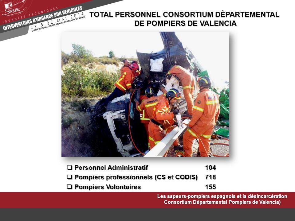 TOTAL PERSONNEL CONSORTIUM DÉPARTEMENTAL DE POMPIERS DE VALENCIA
