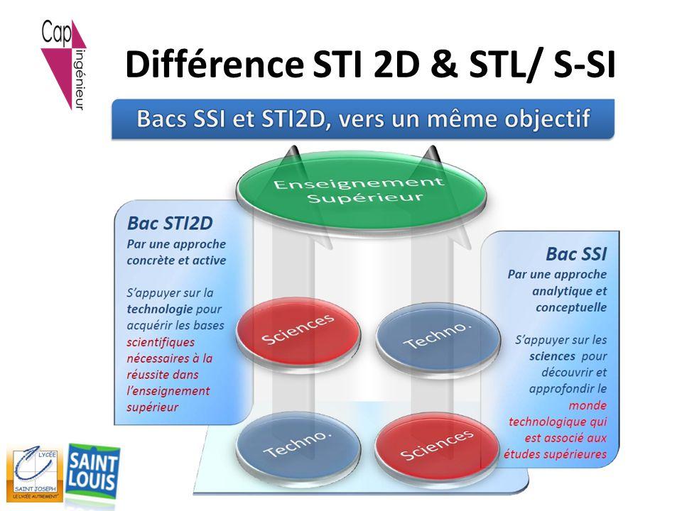 Différence STI 2D & STL/ S-SI