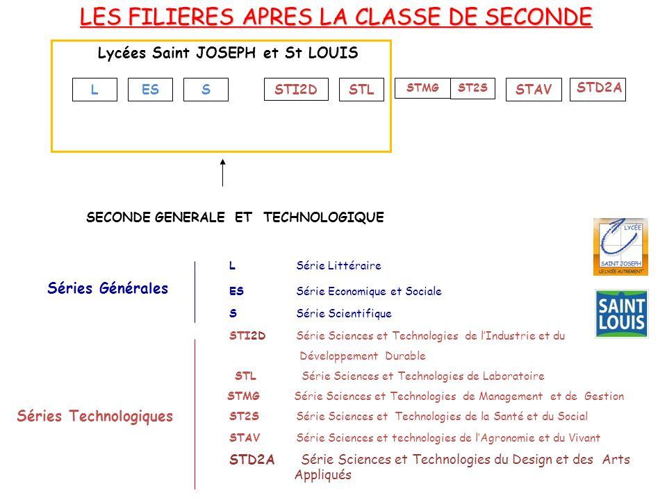 Lycées Saint JOSEPH et St LOUIS Séries Technologiques