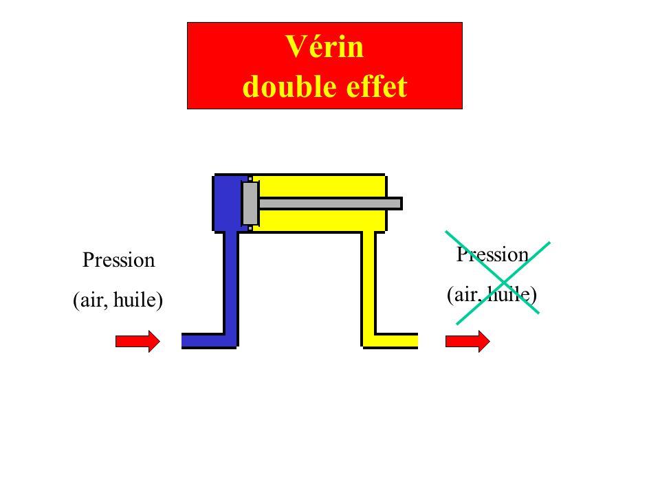 Vérin double effet Pression (air, huile) Pression (air, huile)