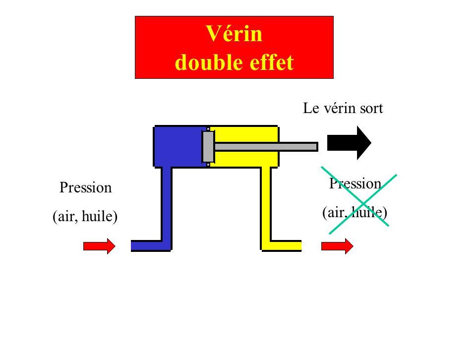 Vérin double effet Le vérin sort Pression Pression (air, huile)