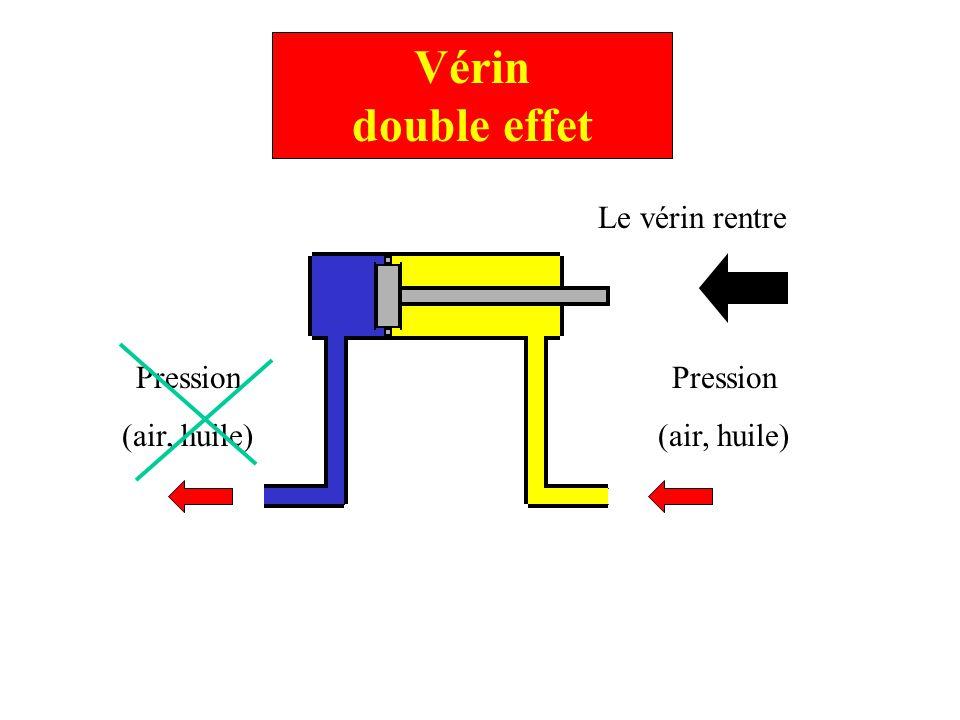 Vérin double effet Le vérin rentre Pression (air, huile) Pression