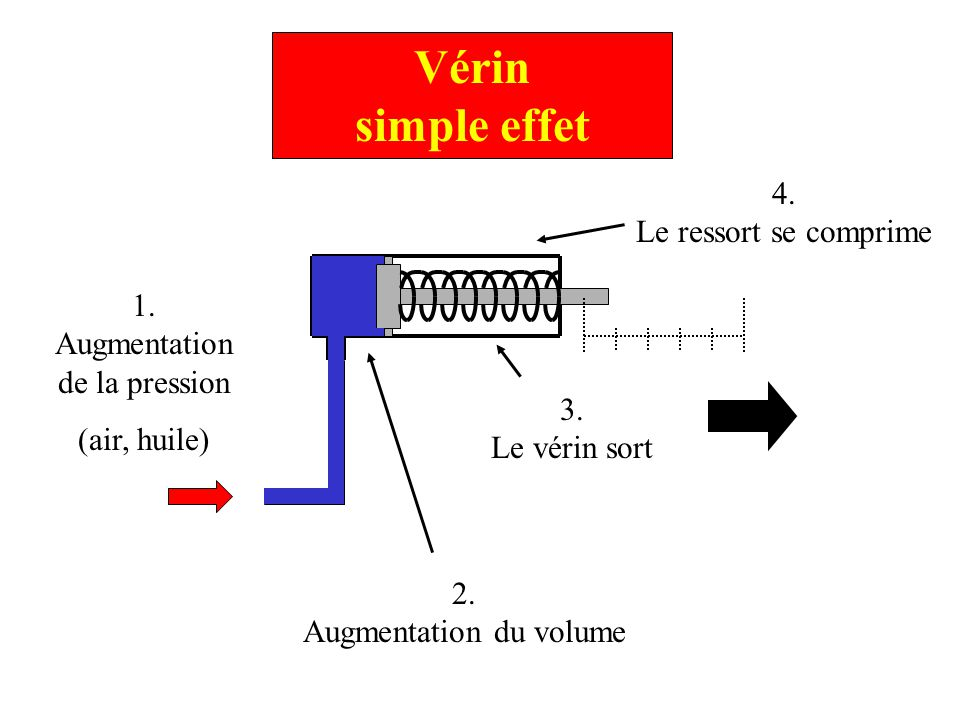 Vérin simple effet 4. Le ressort se comprime