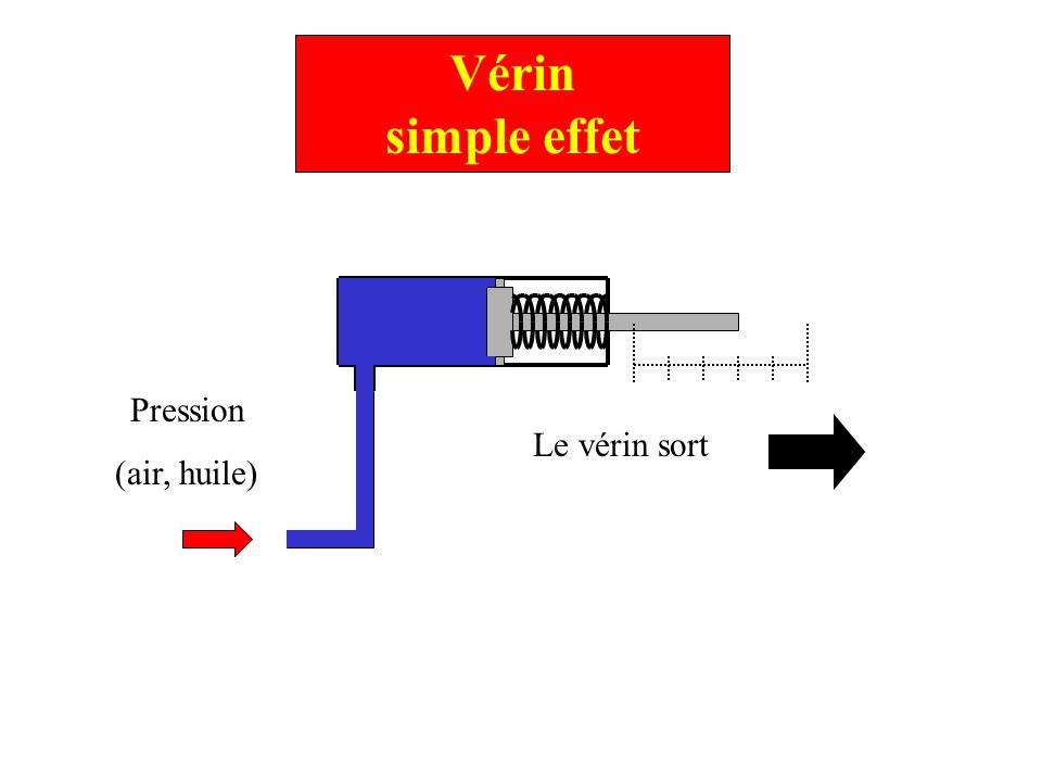 Vérin simple effet Pression (air, huile) Le vérin sort