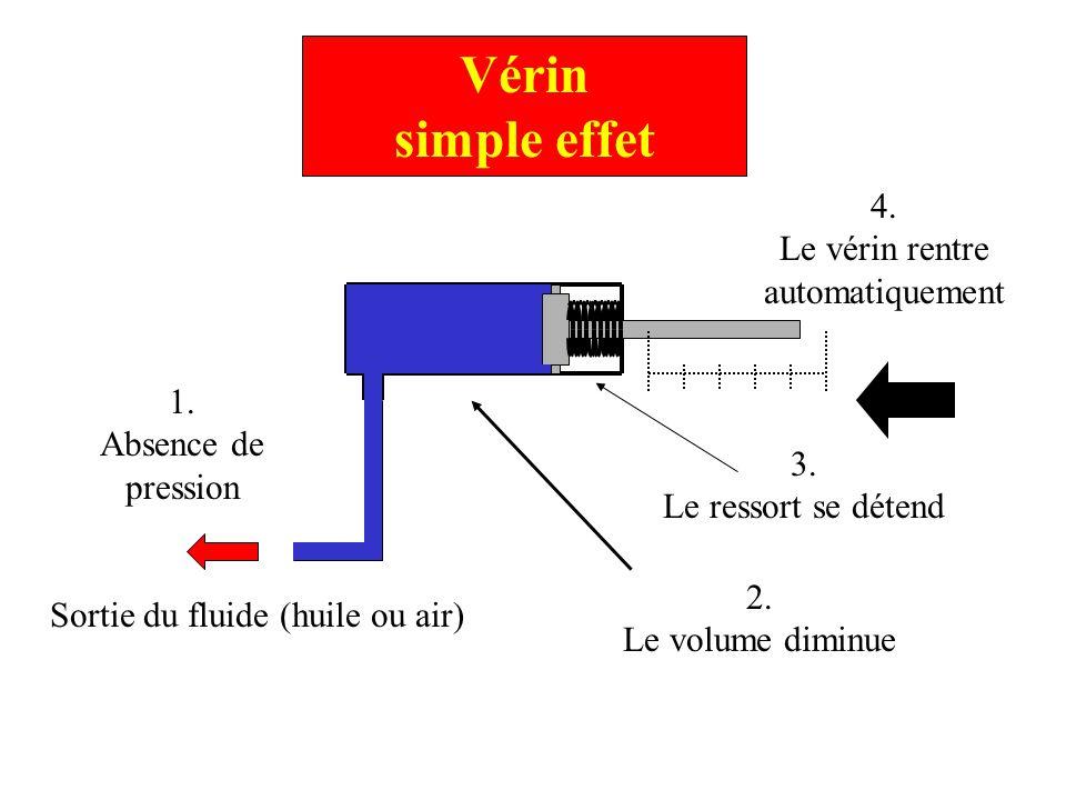Vérin simple effet 4. Le vérin rentre automatiquement