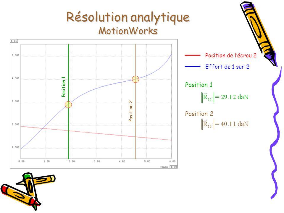 Résolution analytique MotionWorks
