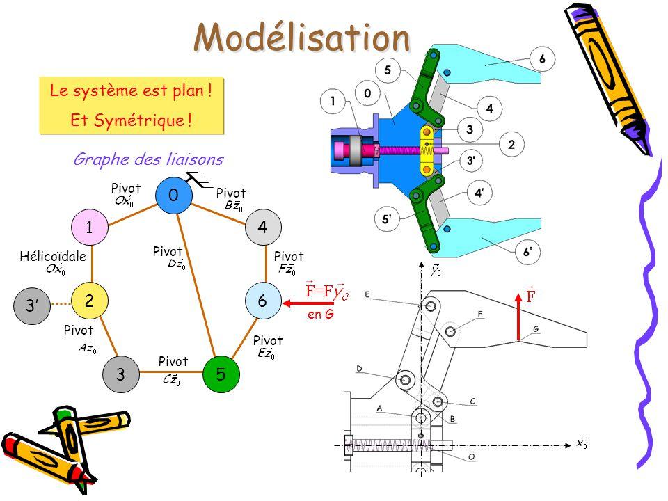 Modélisation Le système est plan ! Et Symétrique ! Graphe des liaisons