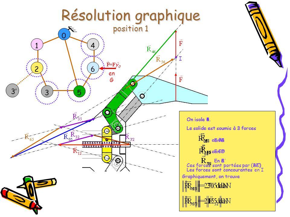 Résolution graphique position 1