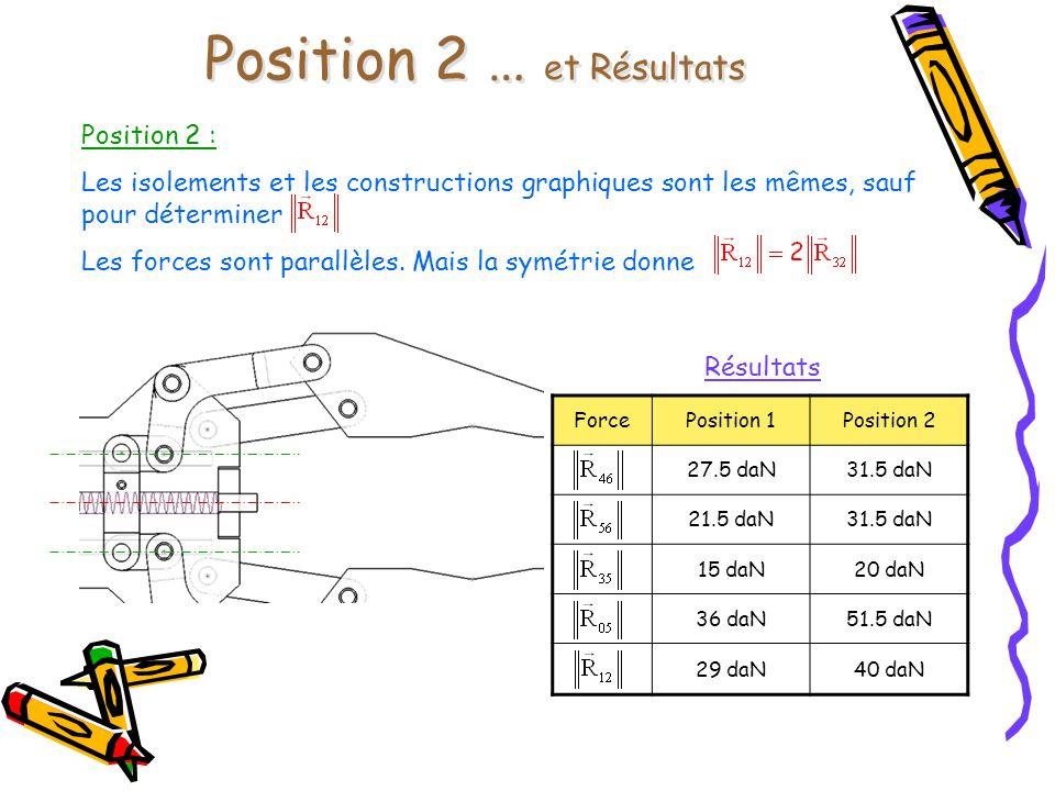 Position 2 … et Résultats
