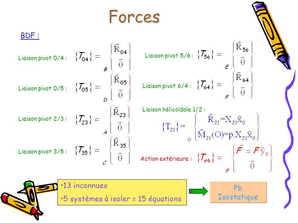 Forces BDF : 13 inconnues Pb Isostatique