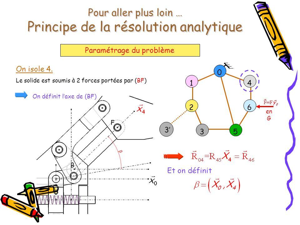 Pour aller plus loin … Principe de la résolution analytique