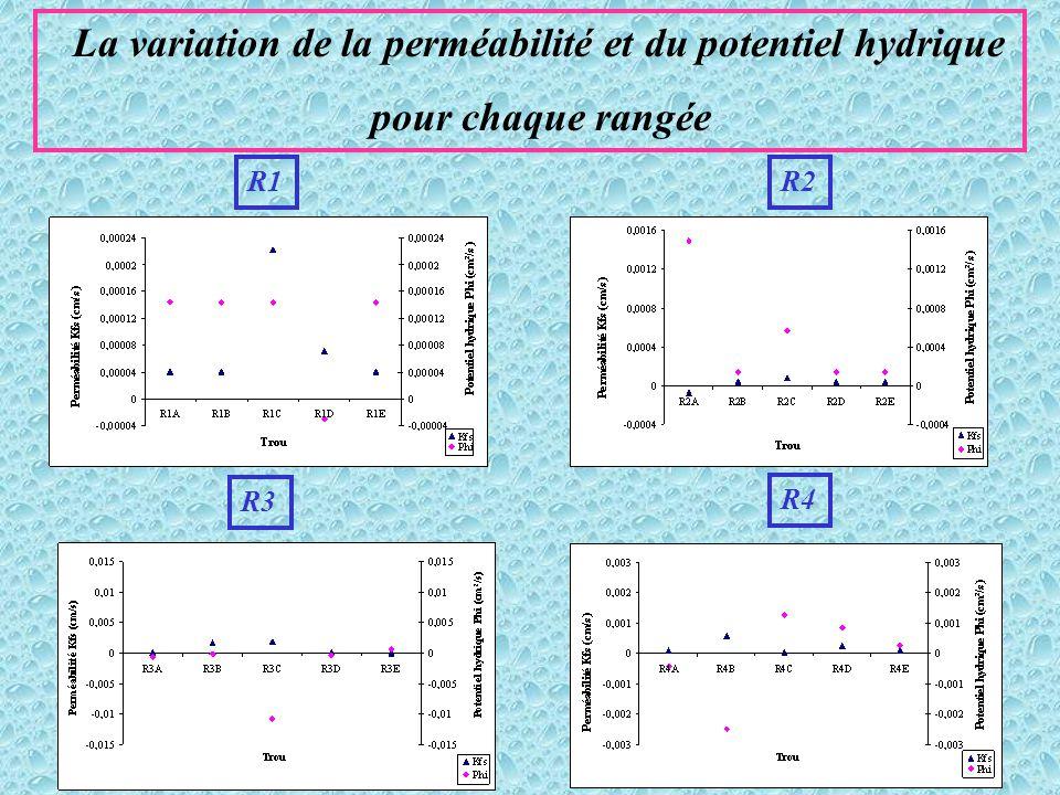 La variation de la perméabilité et du potentiel hydrique
