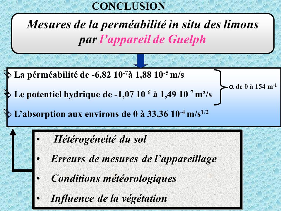 Mesures de la perméabilité in situ des limons par l'appareil de Guelph