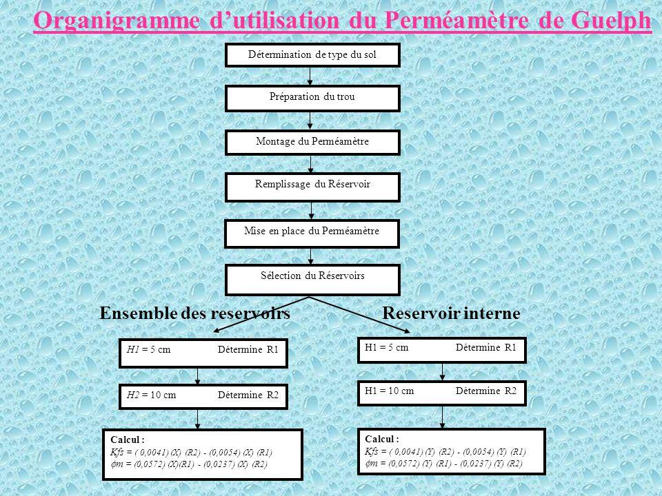 Organigramme d'utilisation du Perméamètre de Guelph