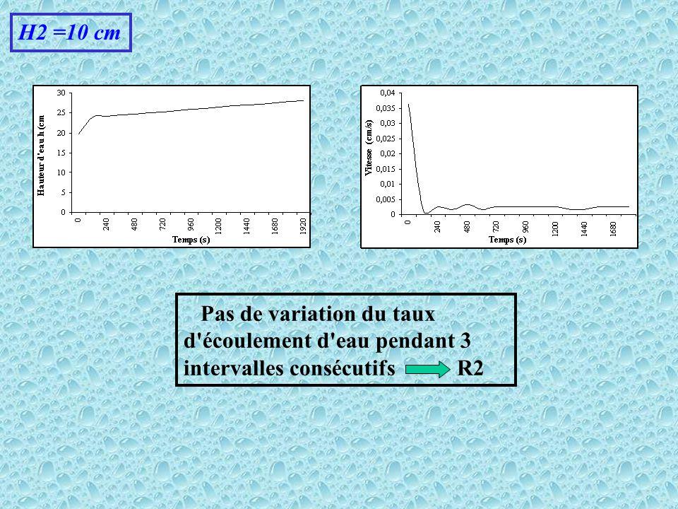 H2 =10 cm Pas de variation du taux d écoulement d eau pendant 3 intervalles consécutifs R2.