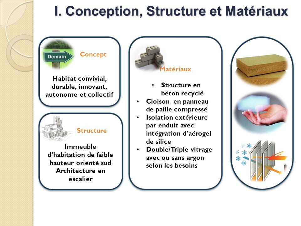 I. Conception, Structure et Matériaux