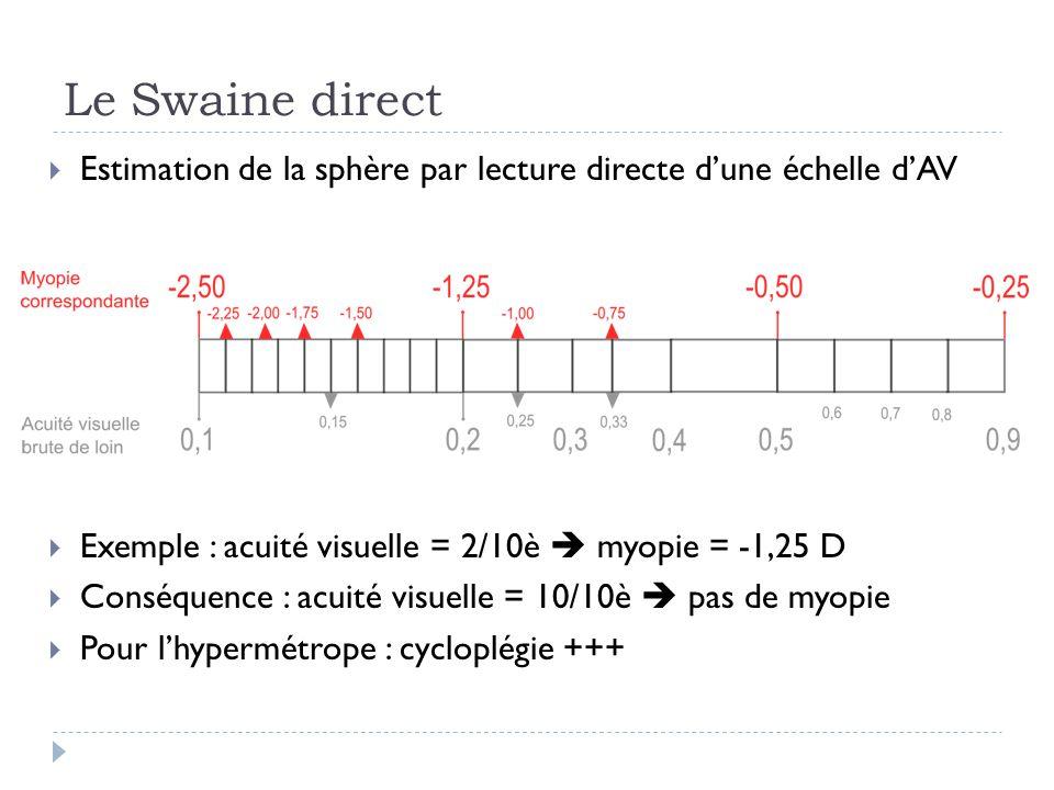 Le Swaine direct Estimation de la sphère par lecture directe d'une échelle d'AV. Exemple : acuité visuelle = 2/10è  myopie = -1,25 D.