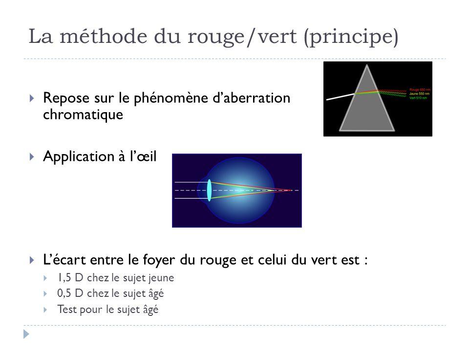 La méthode du rouge/vert (principe)