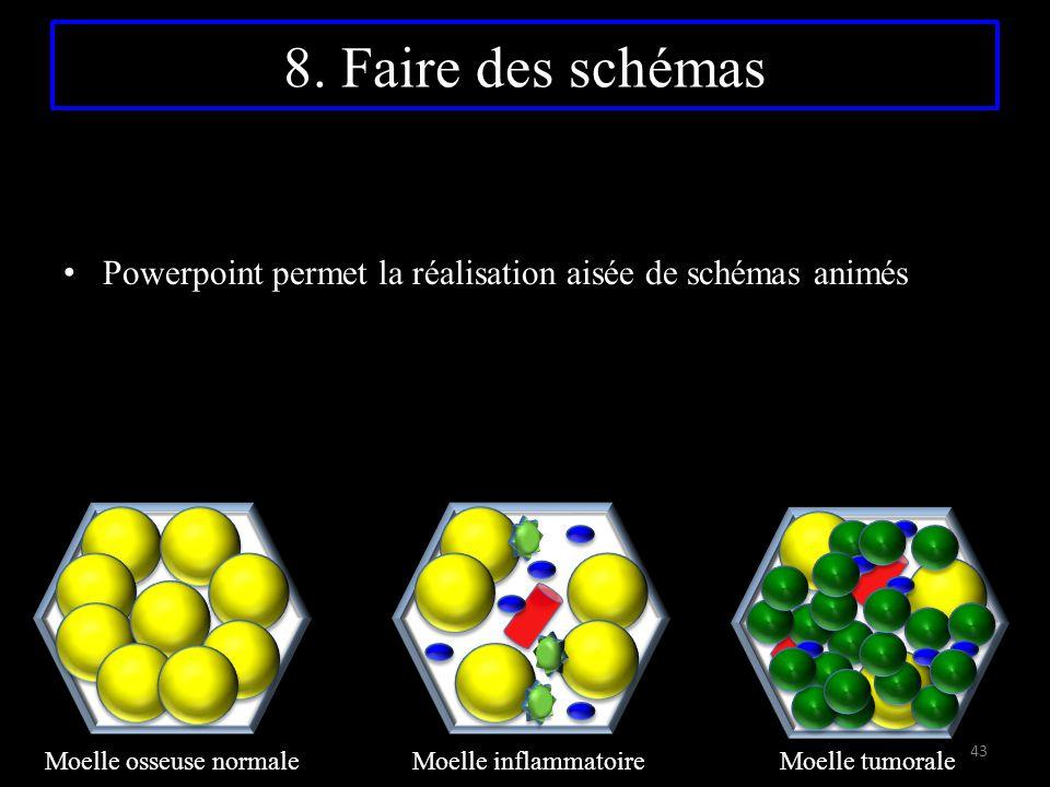 8. Faire des schémas Powerpoint permet la réalisation aisée de schémas animés.