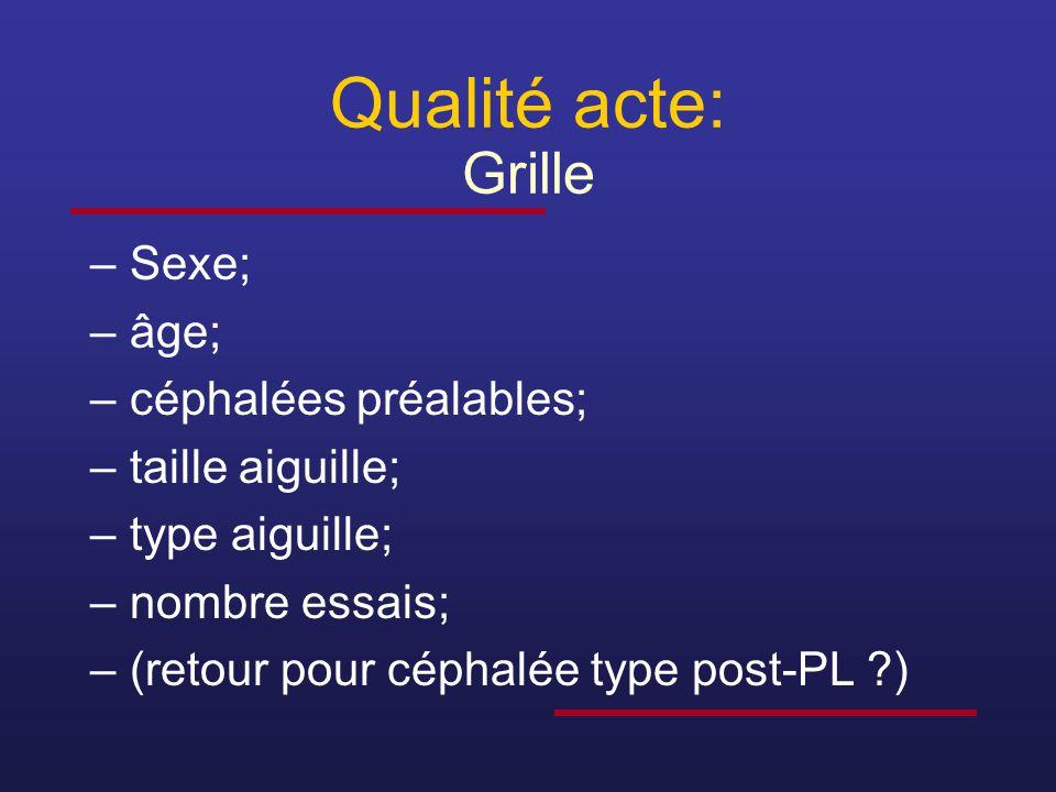Qualité acte: Grille Sexe; âge; céphalées préalables; taille aiguille;