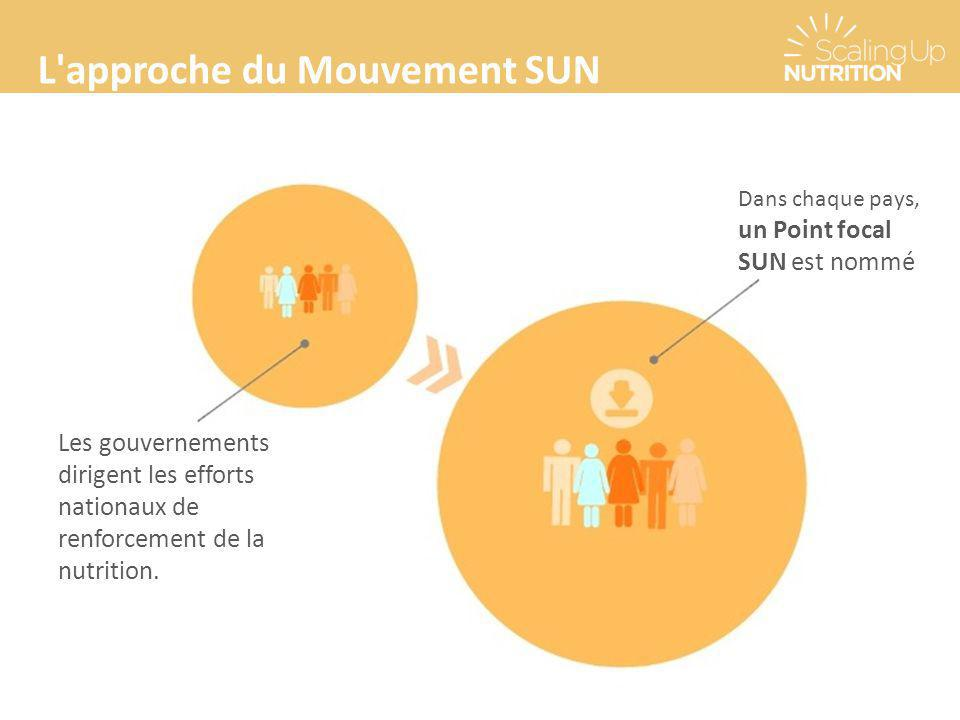 L approche du Mouvement SUN