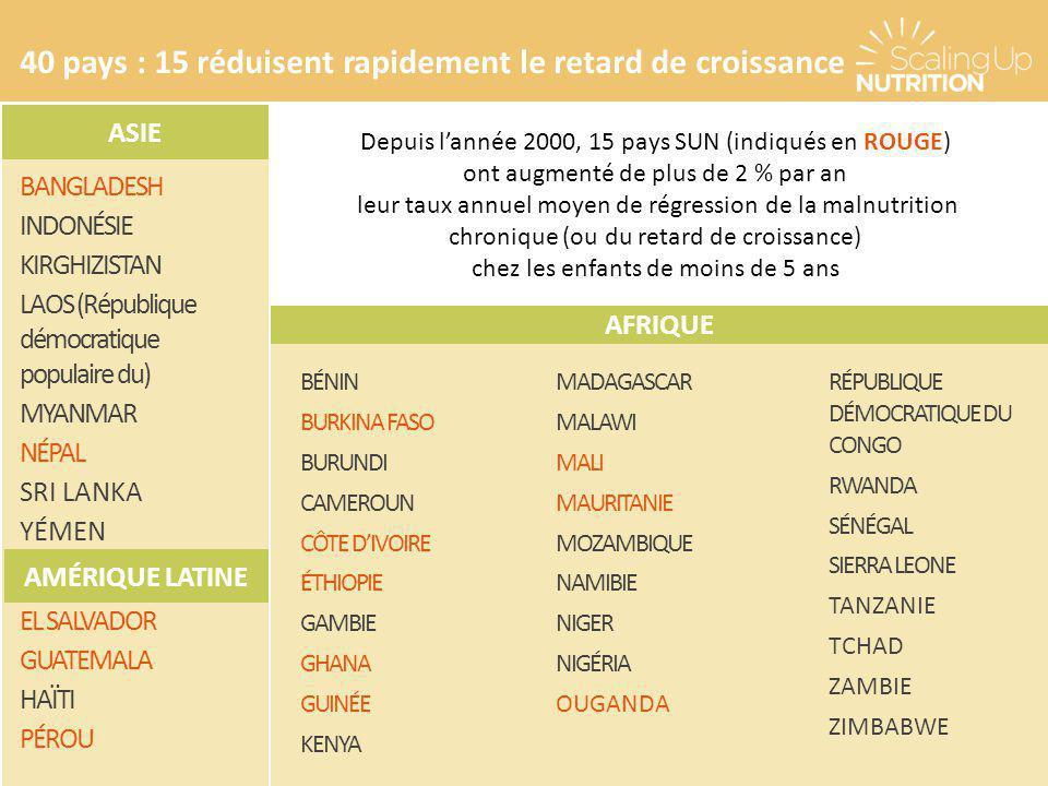 40 pays : 15 réduisent rapidement le retard de croissance