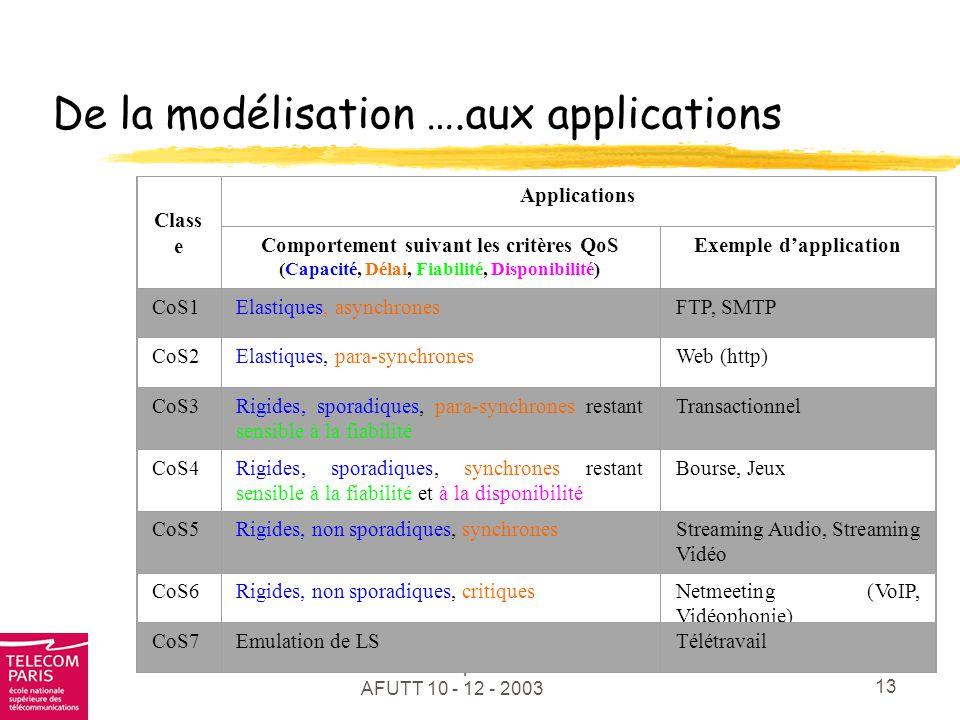 De la modélisation ….aux applications