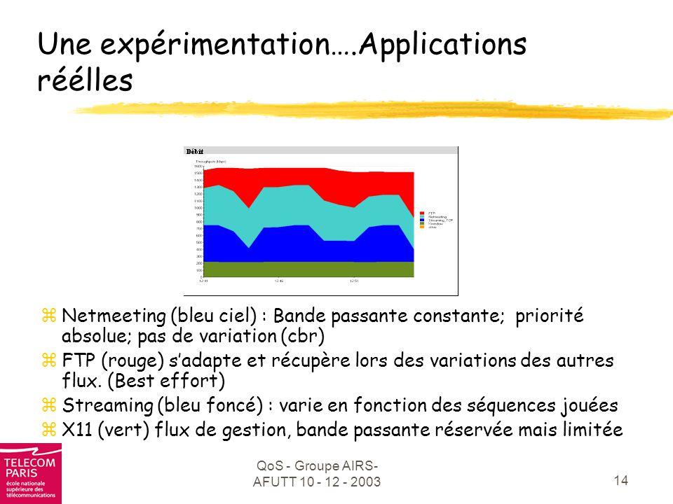 Une expérimentation….Applications réélles
