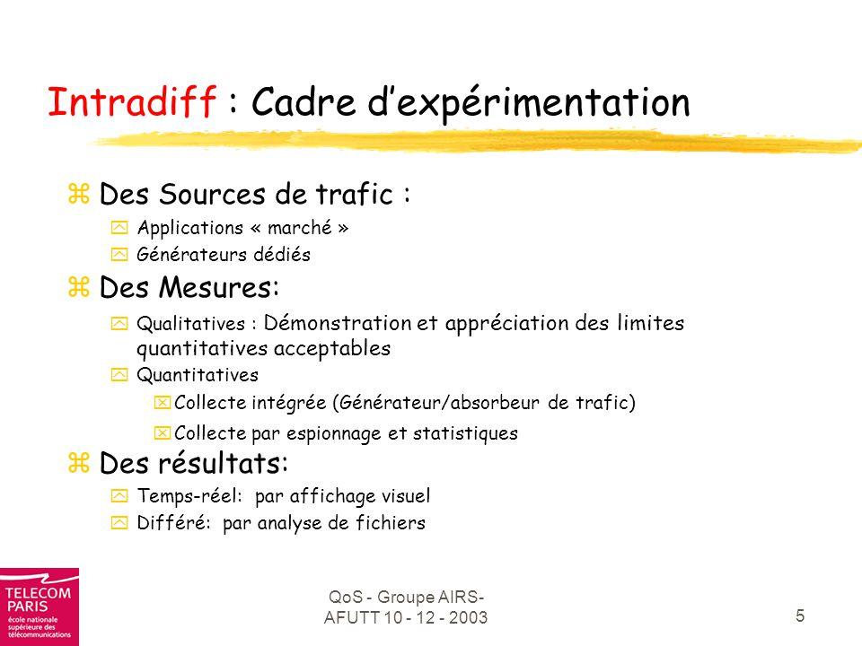 Intradiff : Cadre d'expérimentation