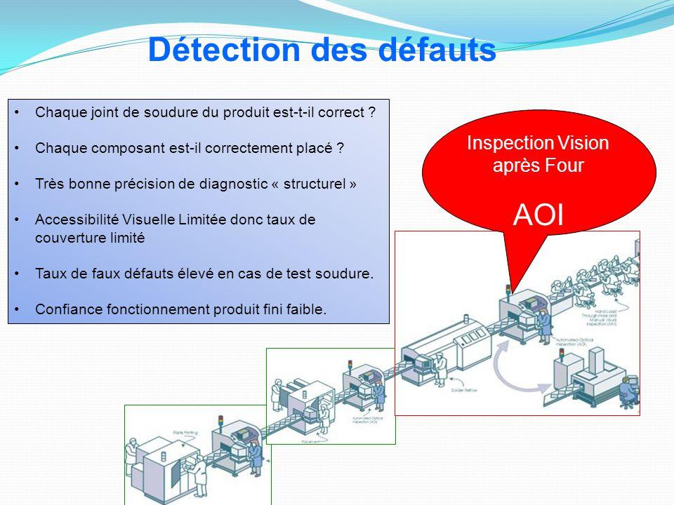 Inspection Vision après Four
