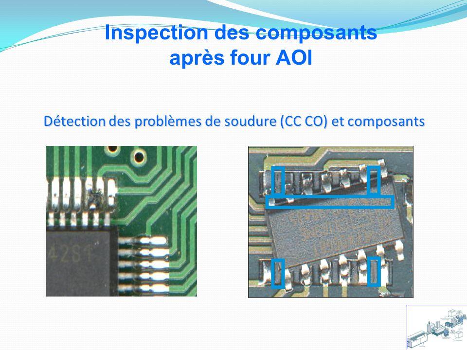 Inspection des composants après four AOI