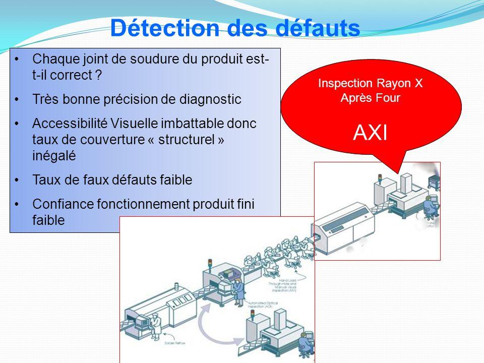 Inspection Rayon X Après Four