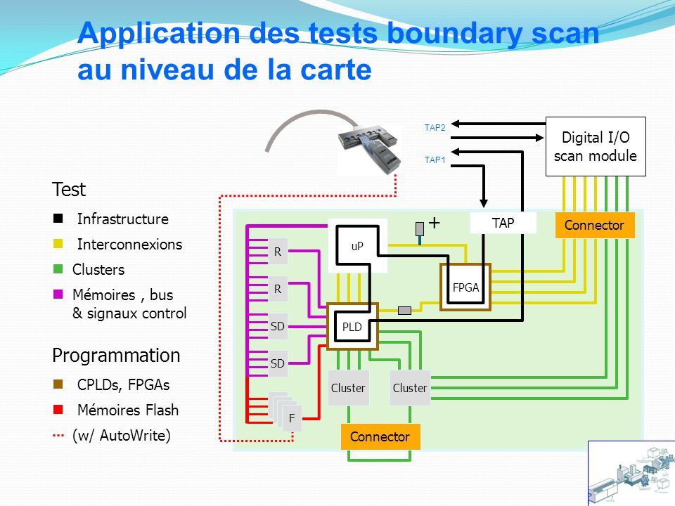 Application des tests boundary scan au niveau de la carte